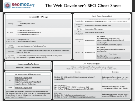 seo cheat sheet for web developer