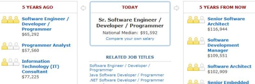 payscale software engineer career path salary
