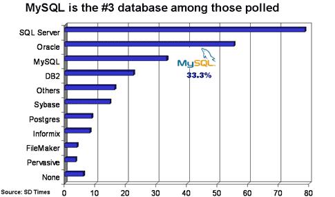 Oracle vs MySQL vs PostgreSQL