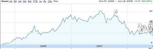 zinifex share price history
