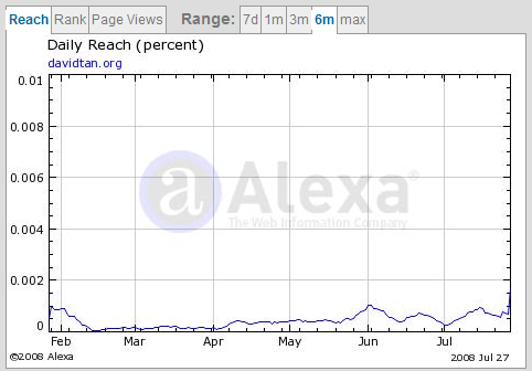 alexa reach rank chart