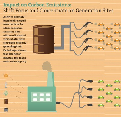 Transition from fossil fuel to electricity for transportation