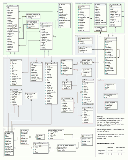 Joomla Database Schema