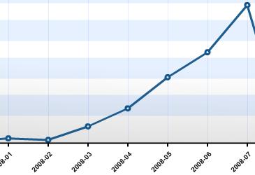 davidtan.org july 2008 traffic graph