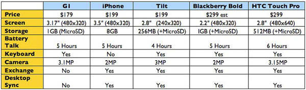 tmobile iphone balckberry htc touch comparison