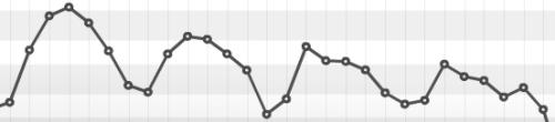 web raffic pattern