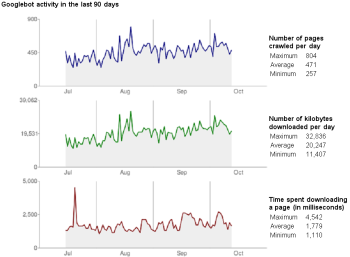 google webmaster tool googlebot crawl stat