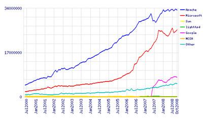 Web Server Market Share Graph