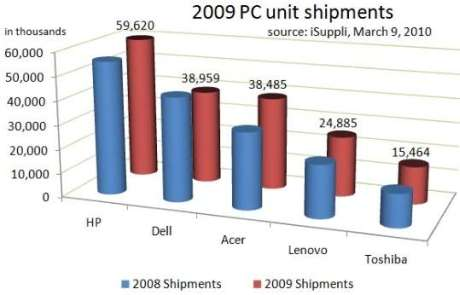 worldwide pc laptop sales numbers 2009